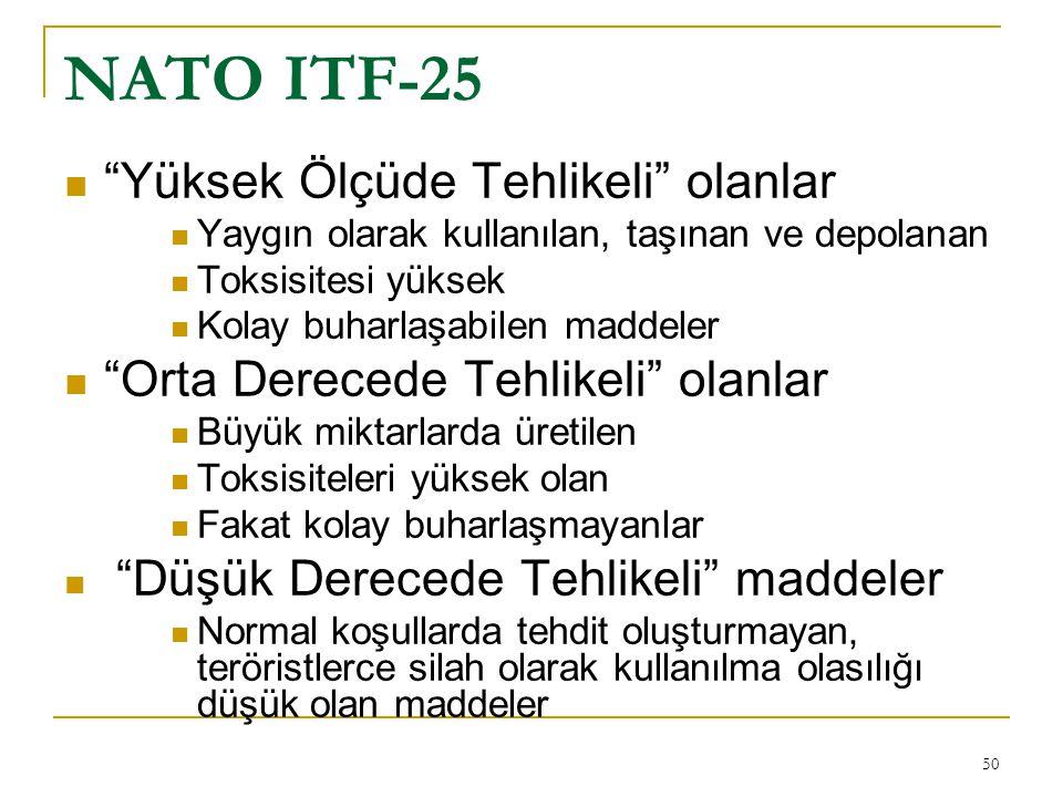 NATO ITF-25 Yüksek Ölçüde Tehlikeli olanlar