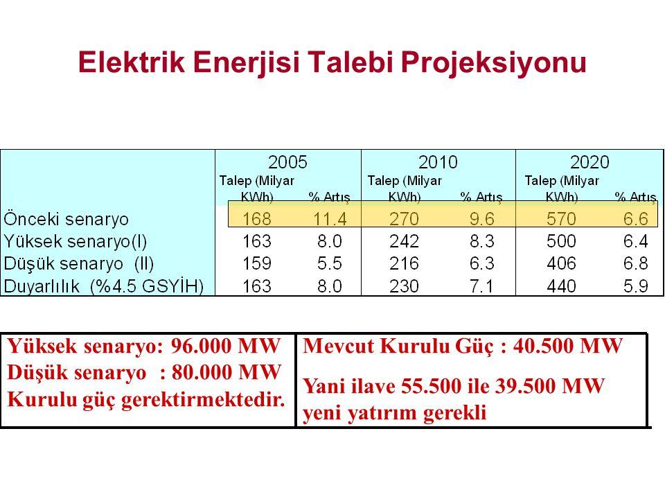 Elektrik Enerjisi Talebi Projeksiyonu