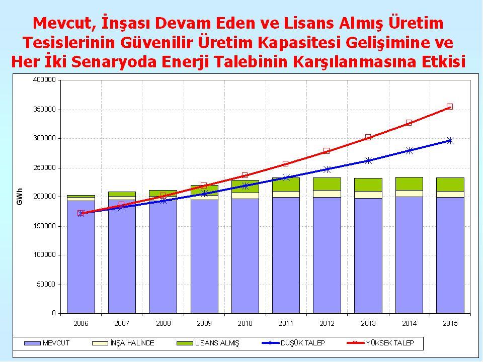 Enerji talebinin büyümesi ve bu büyümeyi karşılayacak yatırımların yapılması zorunluluğu, yatırımcılar için FIRSAT olarak değerlendirilmelidir.
