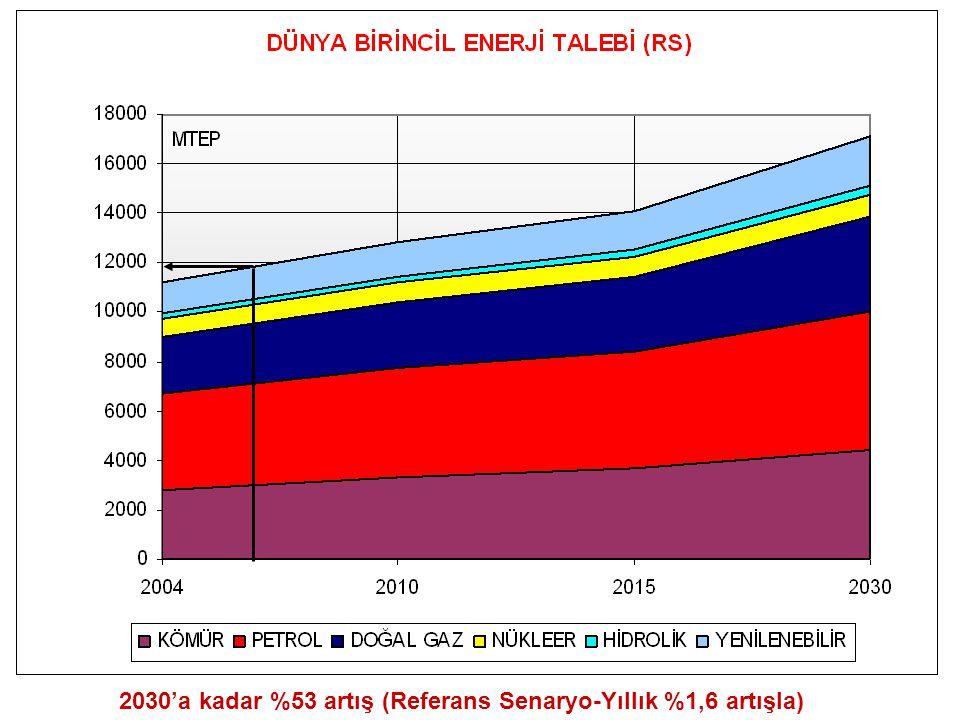 2030'a kadar %53 artış (Referans Senaryo-Yıllık %1,6 artışla)