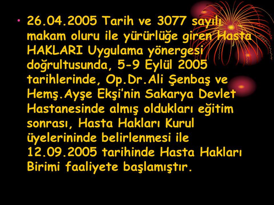26.04.2005 Tarih ve 3077 sayılı makam oluru ile yürürlüğe giren Hasta HAKLARI Uygulama yönergesi doğrultusunda, 5-9 Eylül 2005 tarihlerinde, Op.Dr.Ali Şenbaş ve Hemş.Ayşe Ekşi'nin Sakarya Devlet Hastanesinde almış oldukları eğitim sonrası, Hasta Hakları Kurul üyelerininde belirlenmesi ile 12.09.2005 tarihinde Hasta Hakları Birimi faaliyete başlamıştır.
