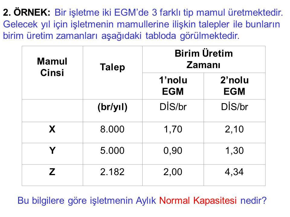 2. ÖRNEK: Bir işletme iki EGM'de 3 farklı tip mamul üretmektedir