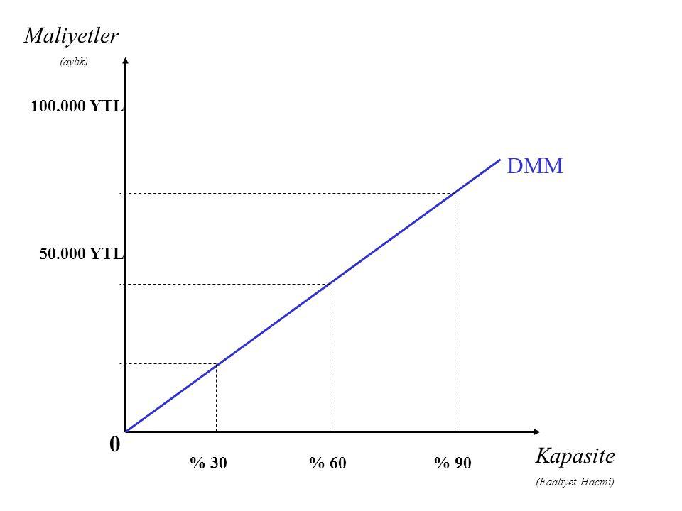 Maliyetler DMM Kapasite 100.000 YTL 50.000 YTL % 30 % 60 % 90 (aylık)