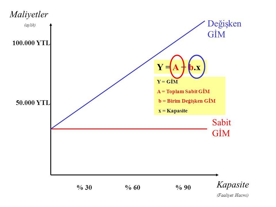 Maliyetler Değişken GİM Y = A + b.x Sabit GİM Kapasite 100.000 YTL