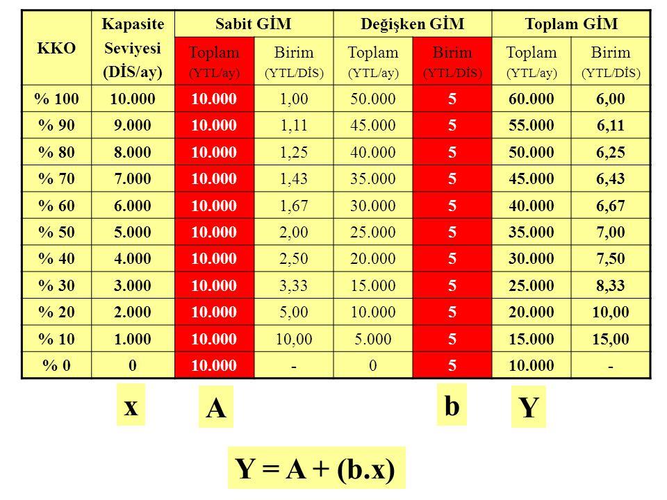 x A b Y Y = A + (b.x) KKO Kapasite Seviyesi (DİS/ay) Sabit GİM