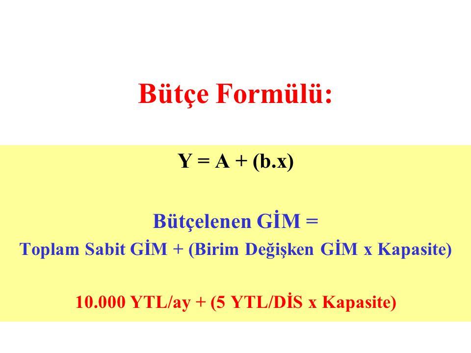 Bütçe Formülü: Y = A + (b.x) Bütçelenen GİM =