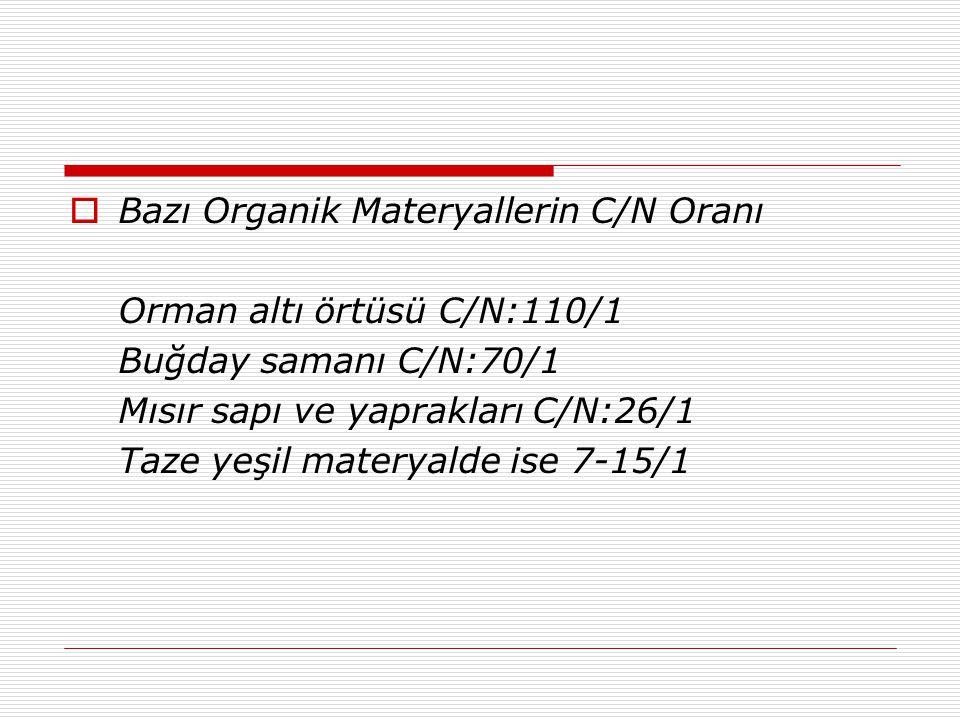 Bazı Organik Materyallerin C/N Oranı