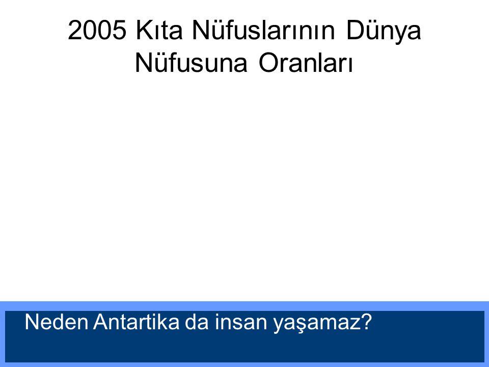 2005 Kıta Nüfuslarının Dünya Nüfusuna Oranları