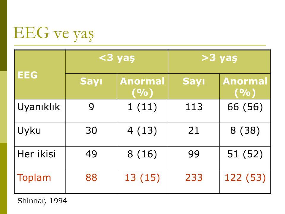 EEG ve yaş EEG <3 yaş >3 yaş Sayı Anormal (%) Uyanıklık 9 1 (11)