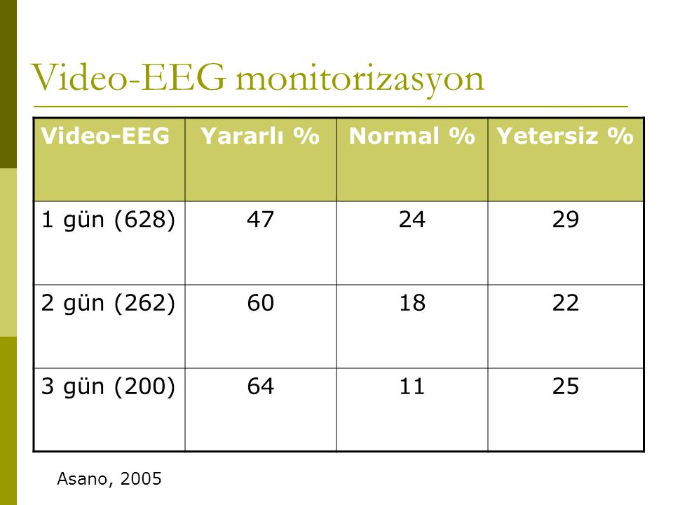 Video-EEG monitorizasyon