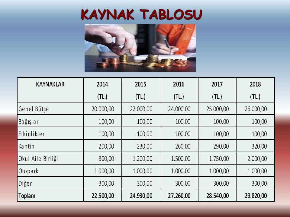 KAYNAK TABLOSU KAYNAKLAR 2010 2011 2012 2013 2014 (TL.) Genel Bütçe