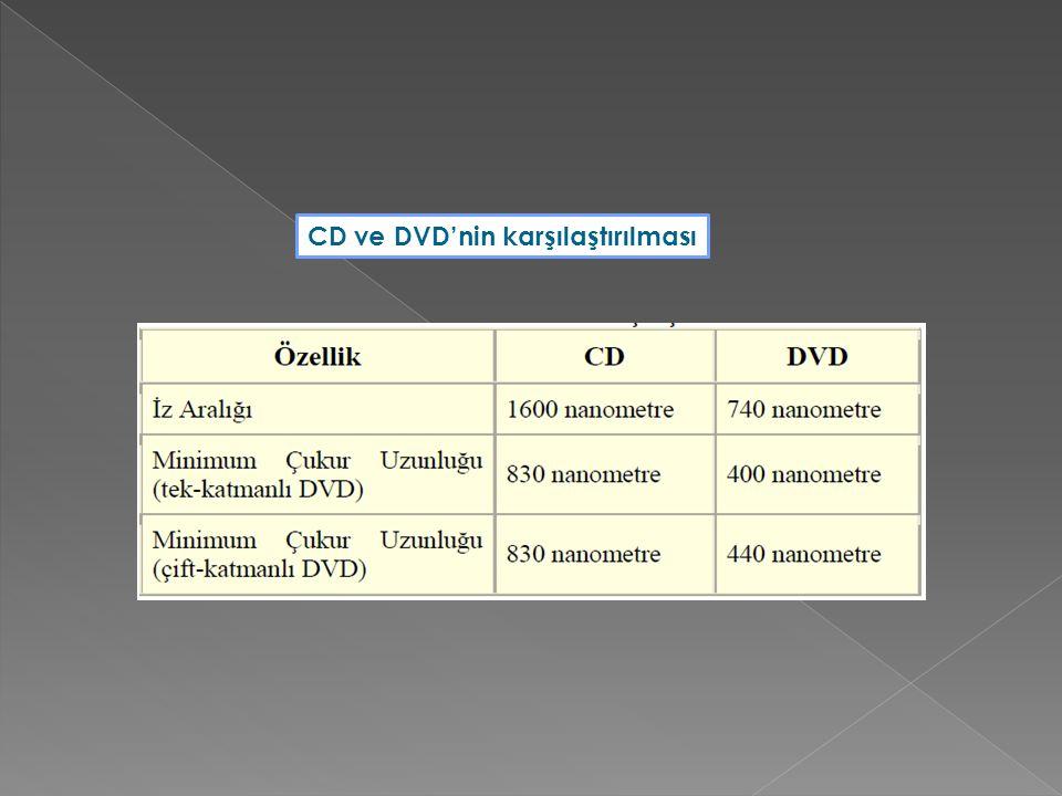 CD ve DVD'nin karşılaştırılması