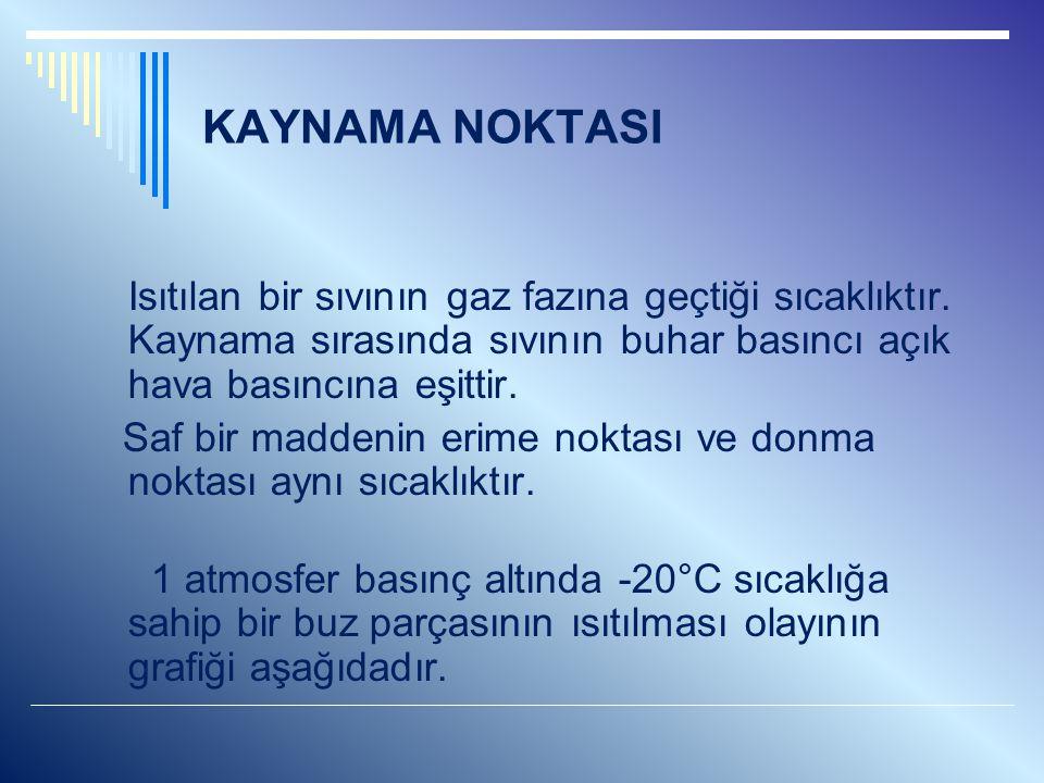 KAYNAMA NOKTASI