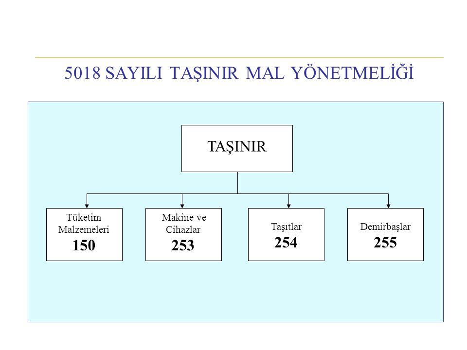 5018 SAYILI TAŞINIR MAL YÖNETMELİĞİ