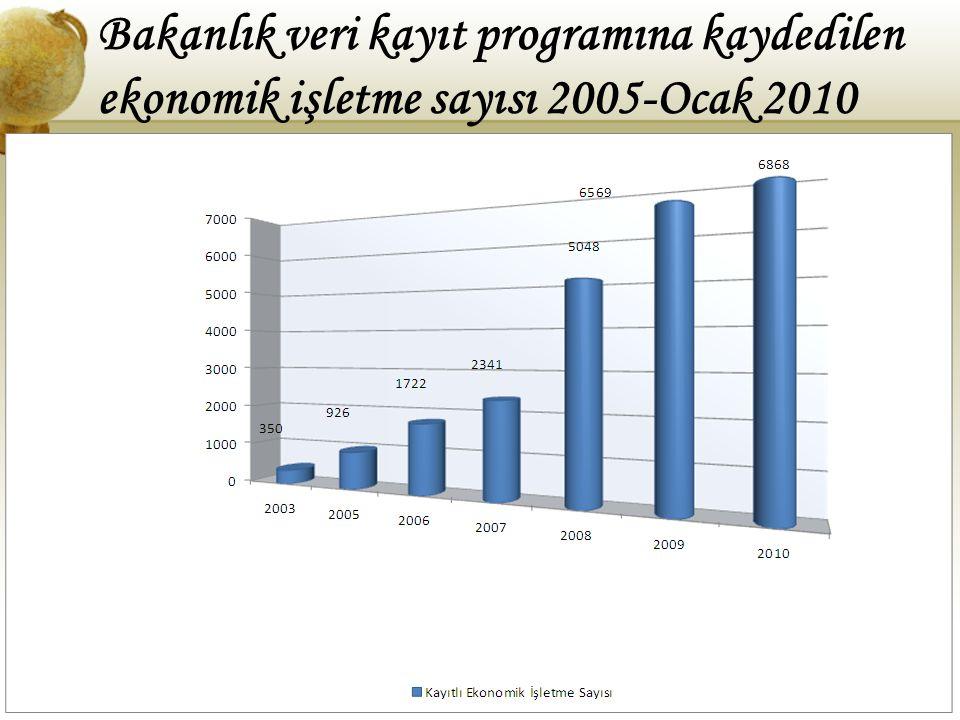 Bakanlık veri kayıt programına kaydedilen ekonomik işletme sayısı 2005-Ocak 2010