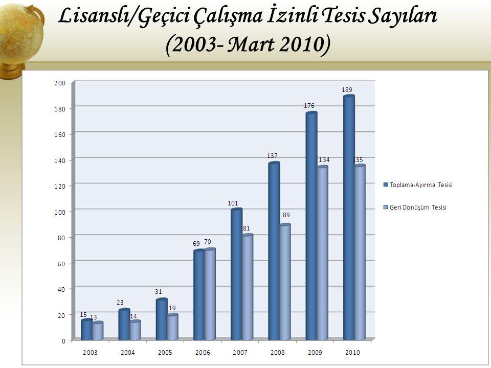 Lisanslı/Geçici Çalışma İzinli Tesis Sayıları (2003- Mart 2010)