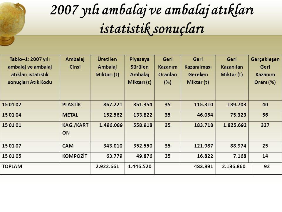 2007 yılı ambalaj ve ambalaj atıkları istatistik sonuçları