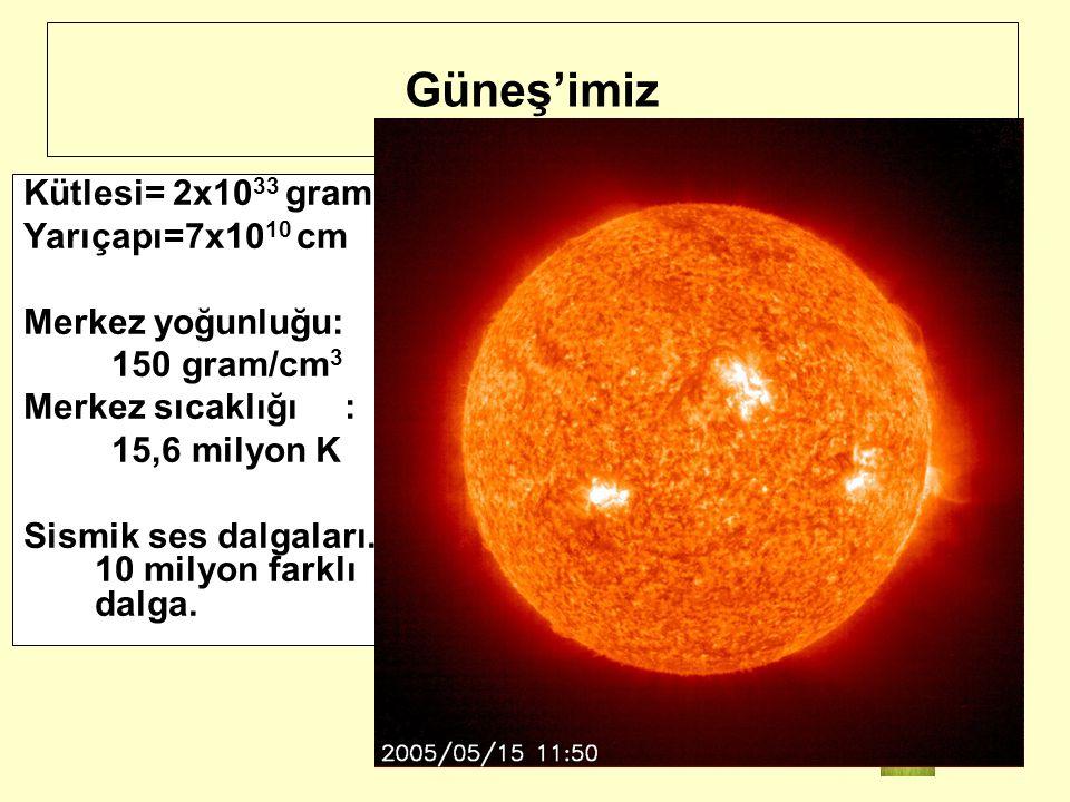 Güneş'imiz Kütlesi= 2x1033 gram Yarıçapı=7x1010 cm Merkez yoğunluğu: