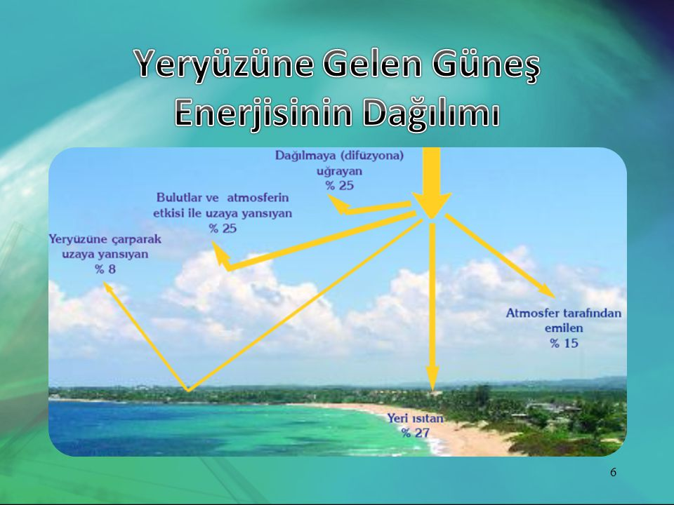 Yeryüzüne Gelen Güneş Enerjisinin Dağılımı