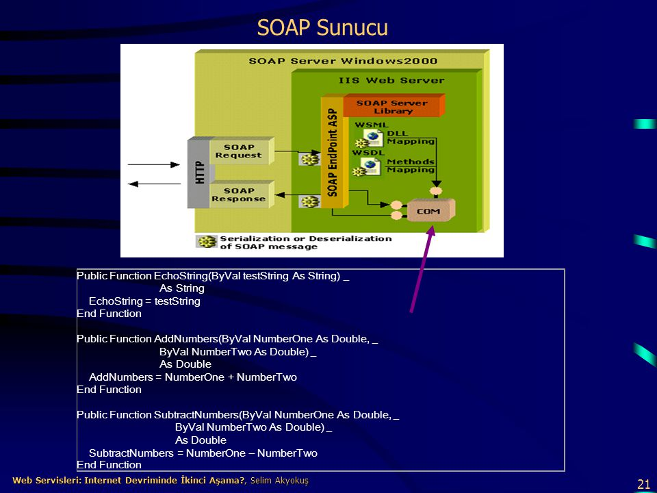 SOAP Sunucu Public Function EchoString(ByVal testString As String) _