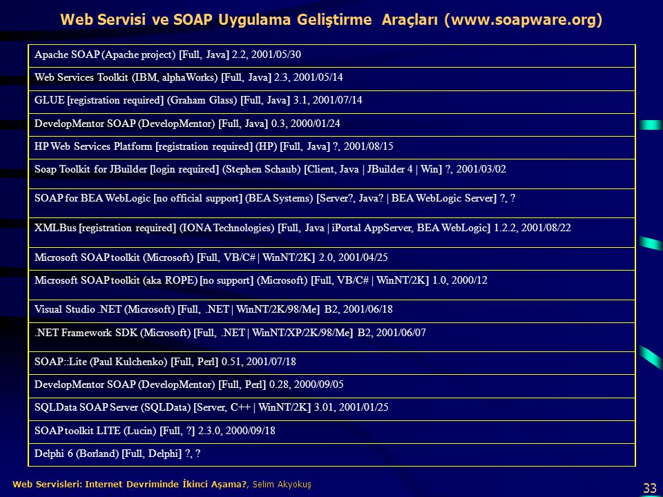 Web Servisi ve SOAP Uygulama Geliştirme Araçları (www.soapware.org)