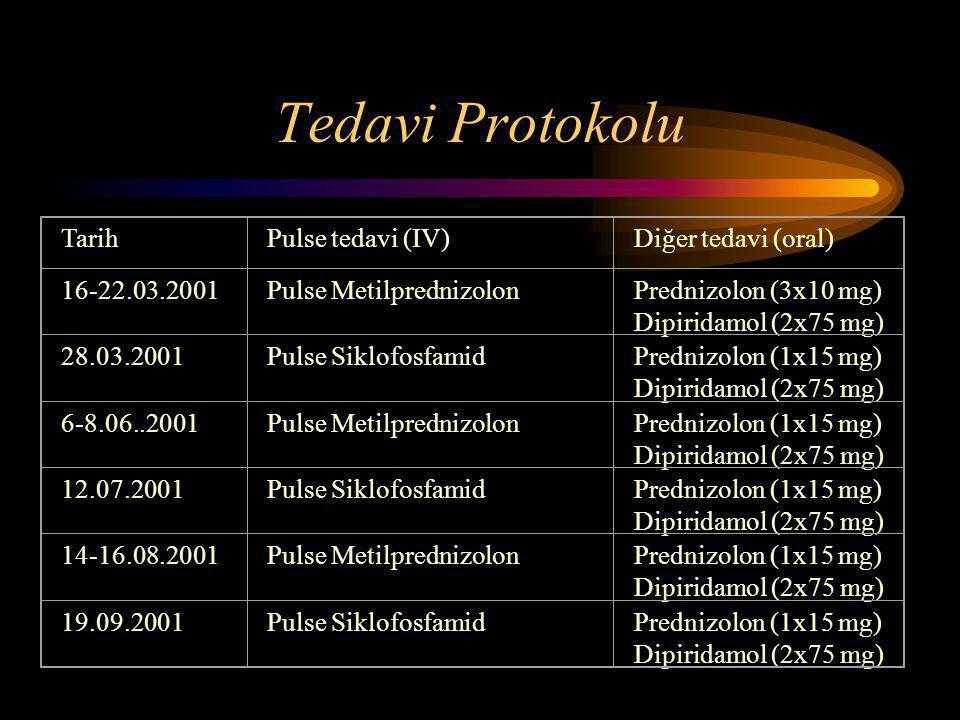 Tedavi Protokolu Tarih Pulse tedavi (IV) Diğer tedavi (oral)