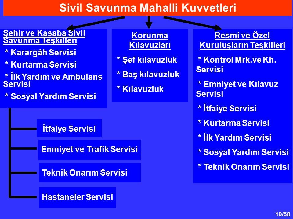 Sivil Savunma Mahalli Kuvvetleri Resmi ve Özel Kuruluşların Teşkilleri