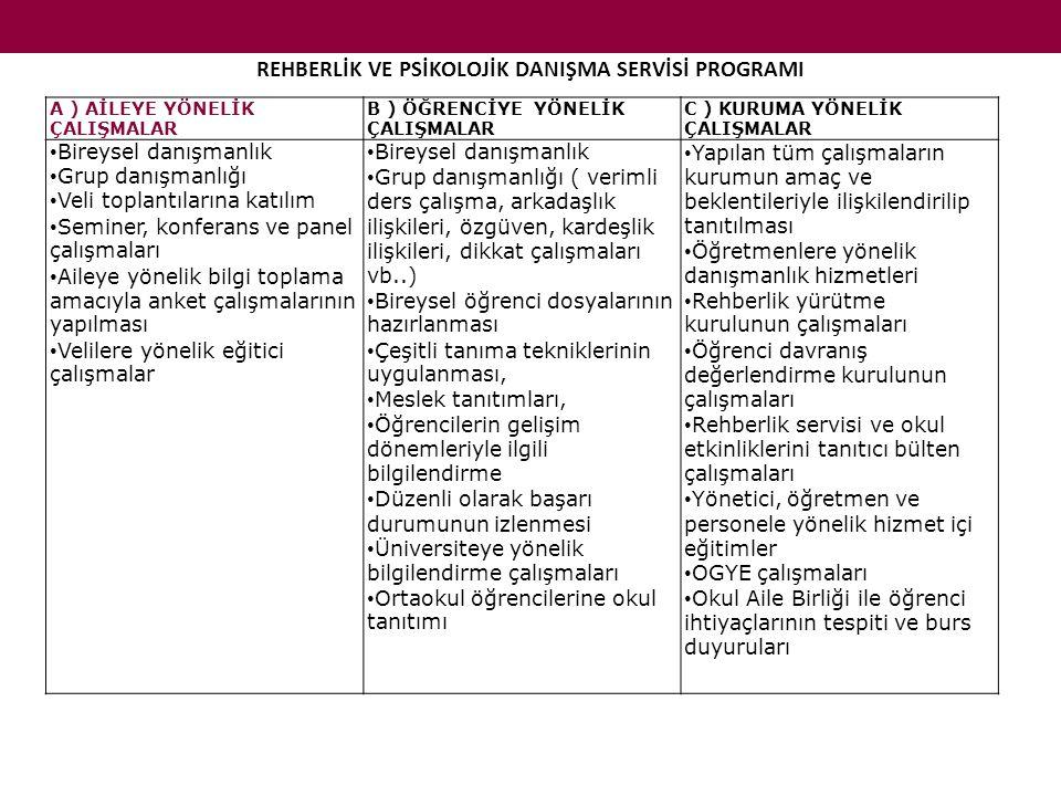 REHBERLİK VE PSİKOLOJİK DANIŞMA SERVİSİ PROGRAMI
