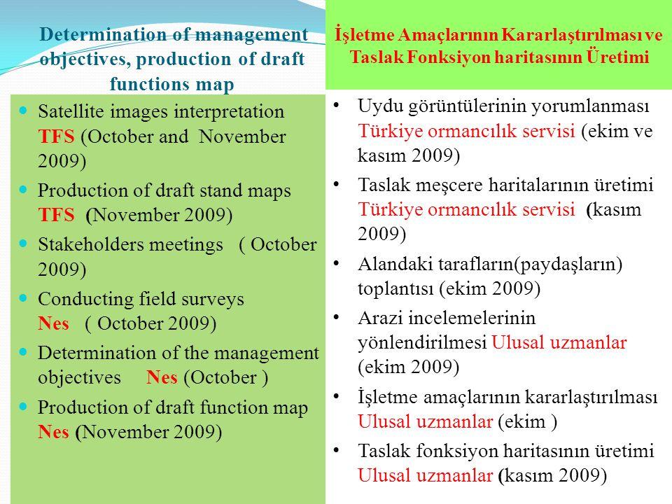 Alandaki tarafların(paydaşların) toplantısı (ekim 2009)