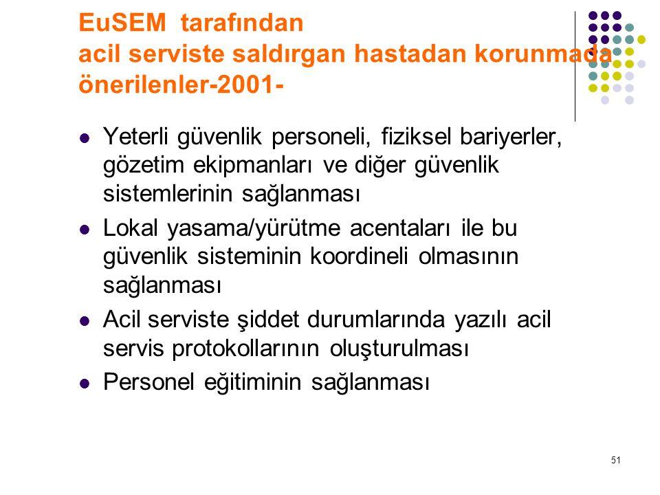 EuSEM tarafından acil serviste saldırgan hastadan korunmada önerilenler-2001-