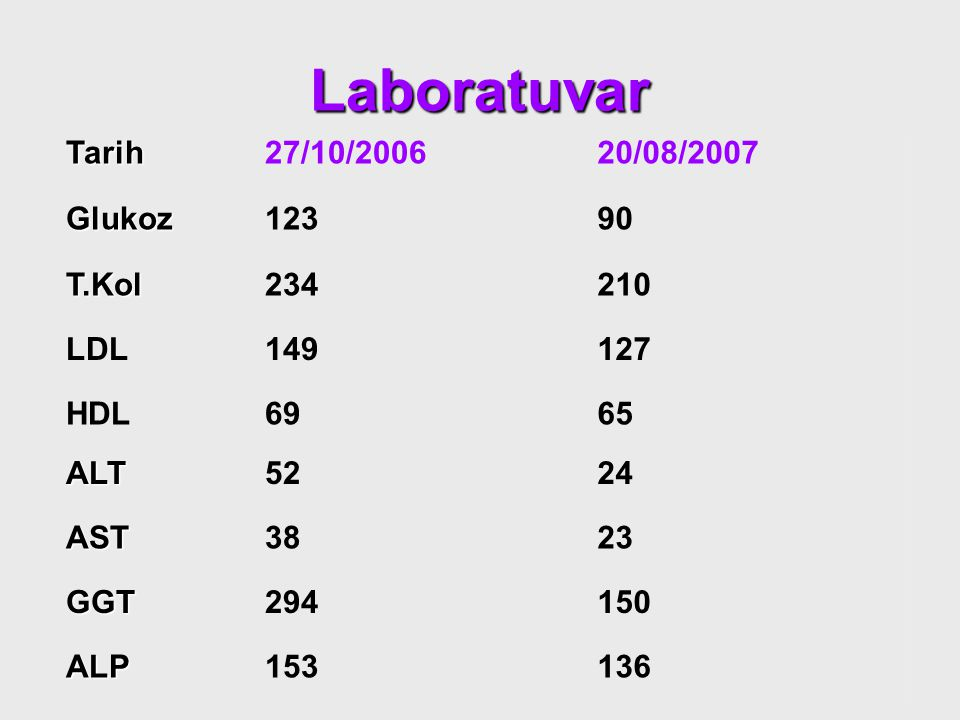 Laboratuvar Tarih 27/10/2006 20/08/2007 Glukoz 123 90 T.Kol 234 210