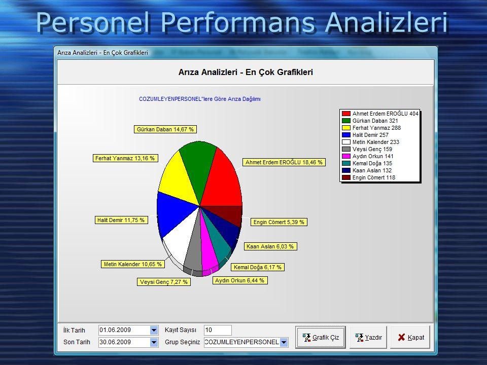 Personel Performans Analizleri