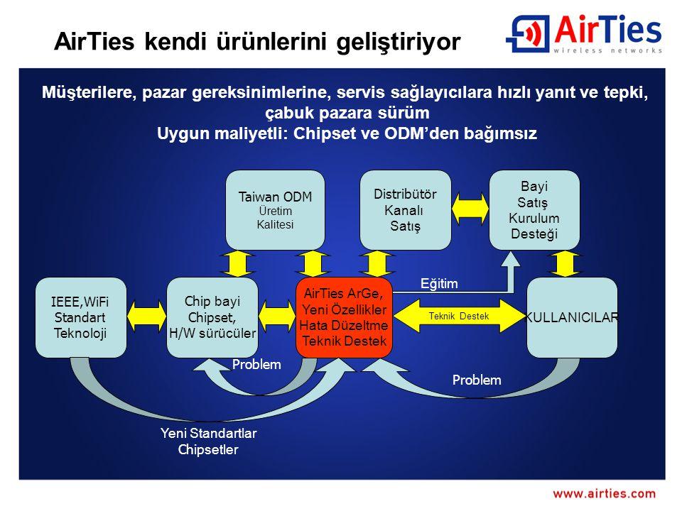 AirTies kendi ürünlerini geliştiriyor