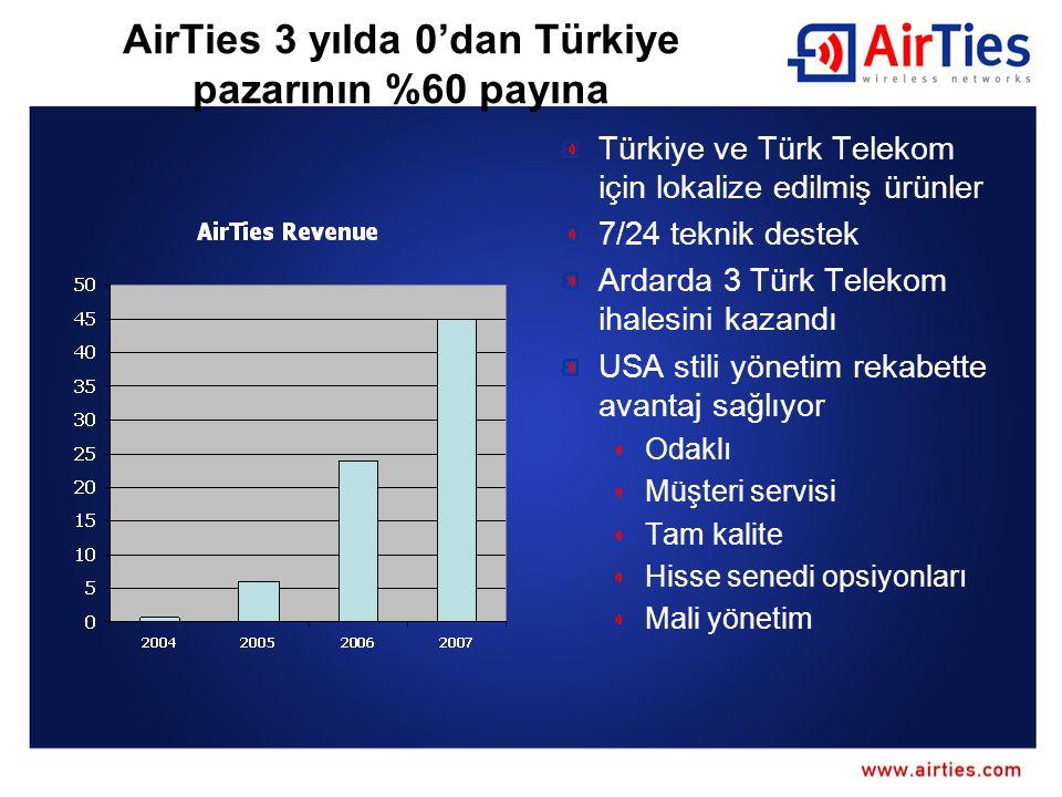 AirTies 3 yılda 0'dan Türkiye pazarının %60 payına