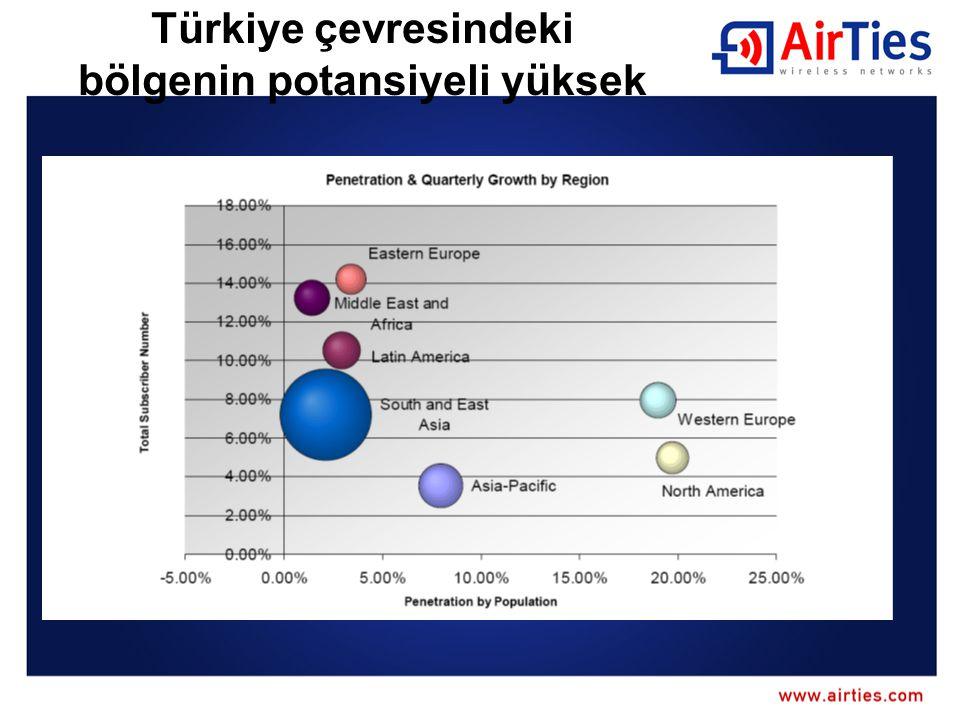 Türkiye çevresindeki bölgenin potansiyeli yüksek
