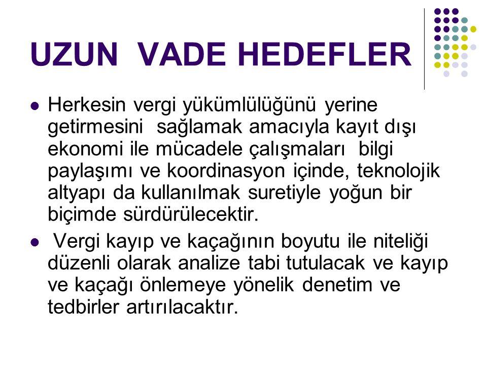UZUN VADE HEDEFLER