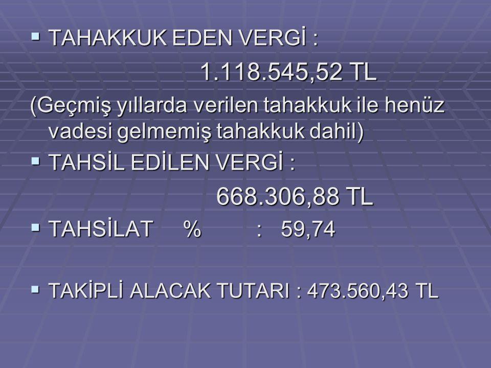 TAHAKKUK EDEN VERGİ : 1.118.545,52 TL