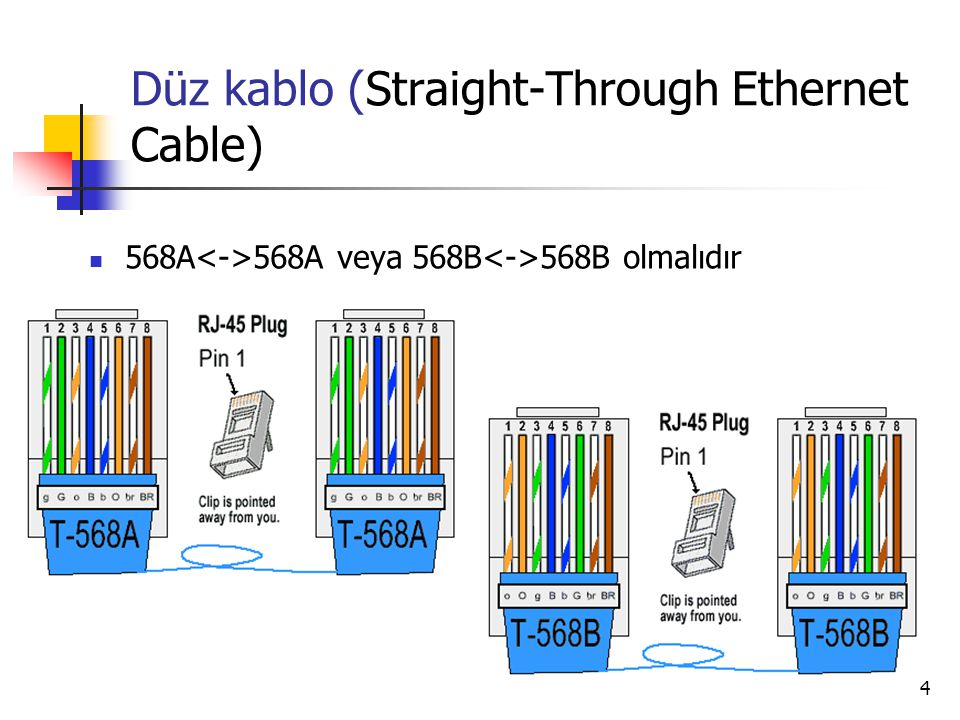 Düz kablo (Straight-Through Ethernet Cable)