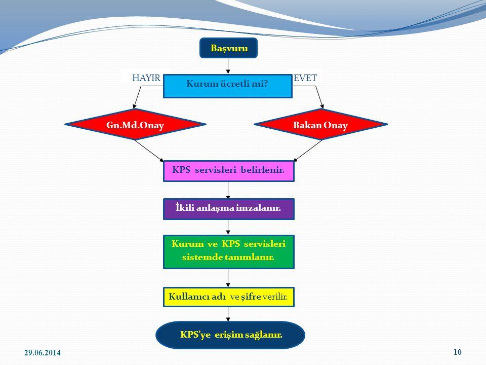 KPS servisleri belirlenir.
