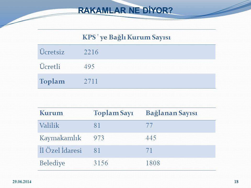 KPS ye Bağlı Kurum Sayısı