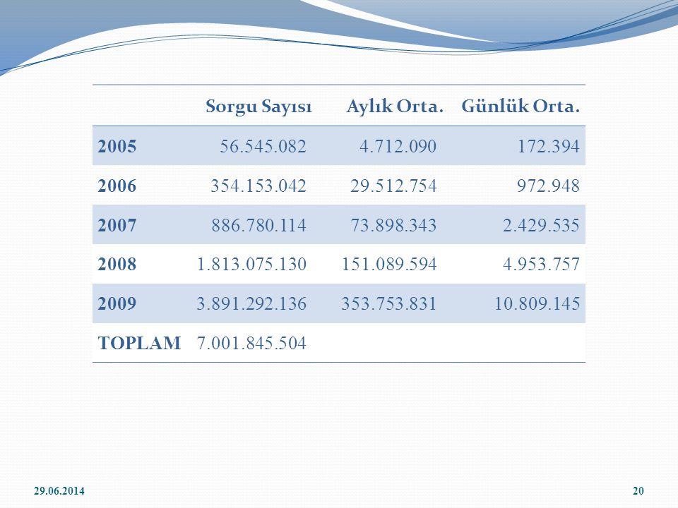 Sorgu Sayısı Aylık Orta. Günlük Orta. 2005 56.545.082 4.712.090