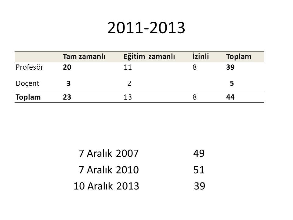 2011-2013 Tam zamanlı. Eğitim zamanlı. İzinli. Toplam. Profesör. 20. 11. 8. 39. Doçent.