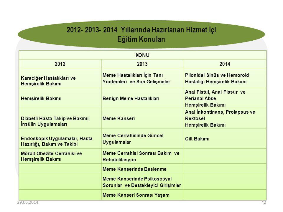 2012- 2013- 2014 Yıllarında Hazırlanan Hizmet İçi Eğitim Konuları