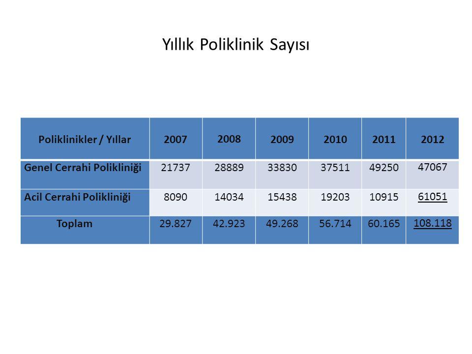 Yıllık Poliklinik Sayısı