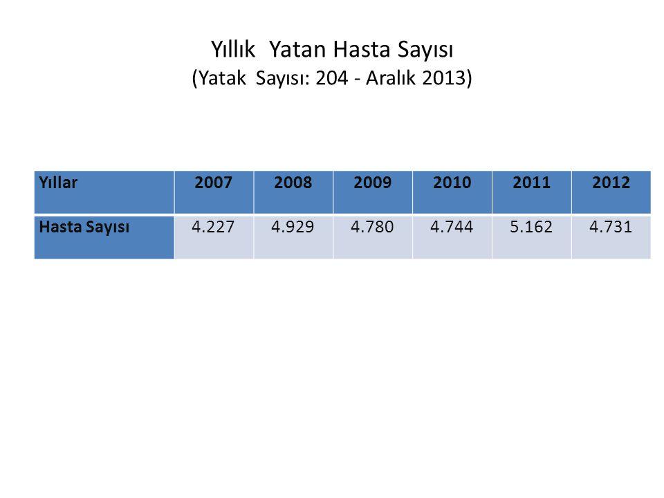 Yıllık Yatan Hasta Sayısı (Yatak Sayısı: 204 - Aralık 2013)