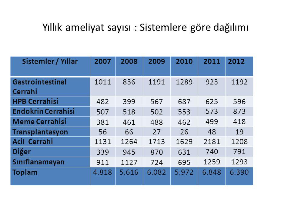 Yıllık ameliyat sayısı : Sistemlere göre dağılımı