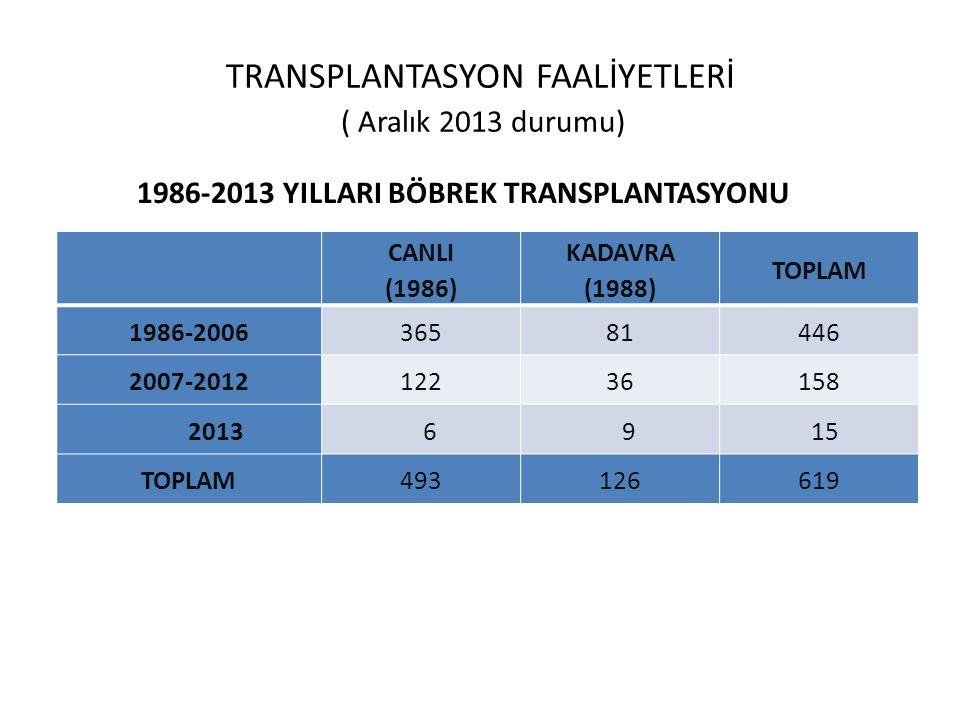 TRANSPLANTASYON FAALİYETLERİ ( Aralık 2013 durumu)