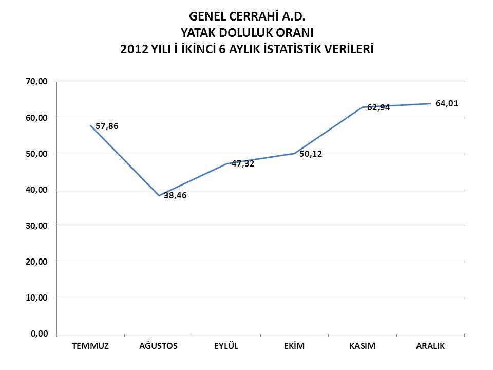 GENEL CERRAHİ A.D. YATAK DOLULUK ORANI 2012 YILI İ İKİNCİ 6 AYLIK İSTATİSTİK VERİLERİ