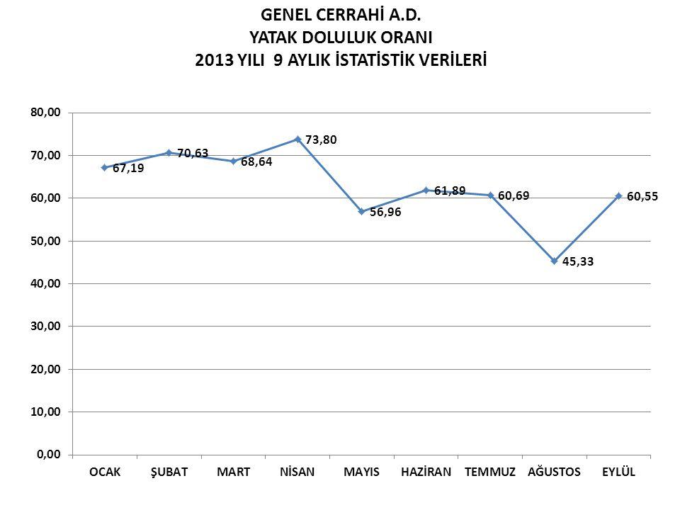 GENEL CERRAHİ A.D. YATAK DOLULUK ORANI 2013 YILI 9 AYLIK İSTATİSTİK VERİLERİ