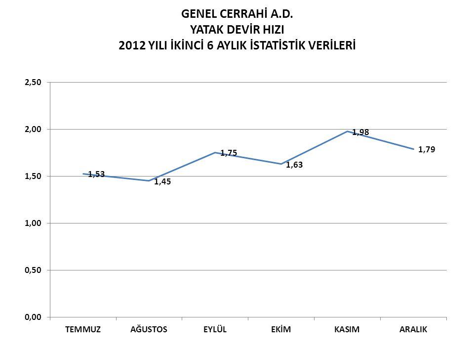 GENEL CERRAHİ A.D. YATAK DEVİR HIZI 2012 YILI İKİNCİ 6 AYLIK İSTATİSTİK VERİLERİ